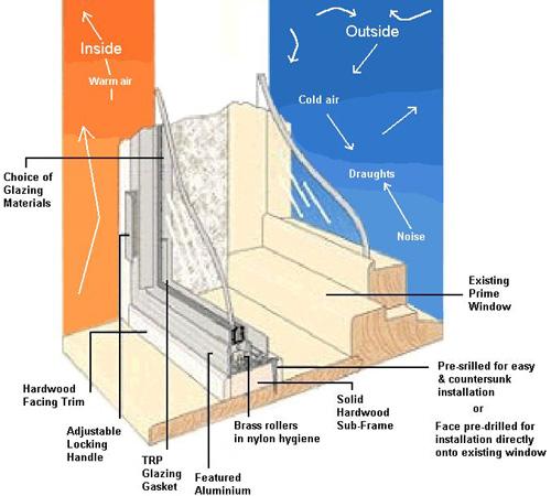 Secondary Double Glazing Uk Hinged Units Technical Information